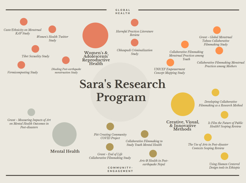 Sara' Research